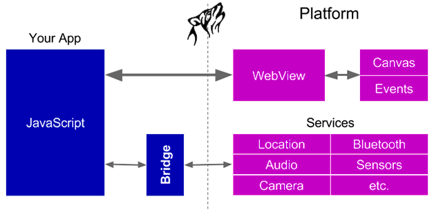 WebView technologies behavior